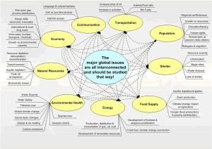 major-global-issues-diagram-lg